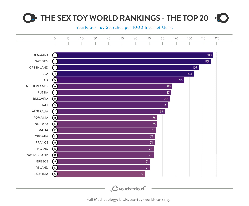 Sex Toy World Rankings - Chart